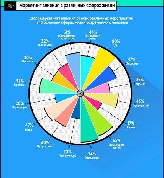 Infographics marketing tool